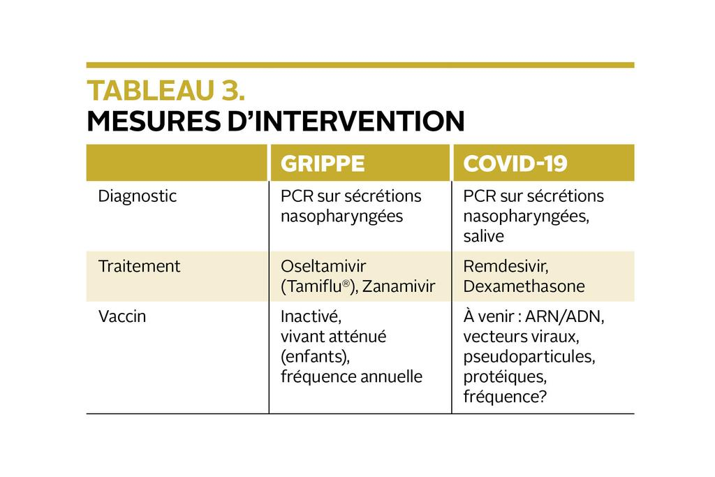 Mesures d'intervention