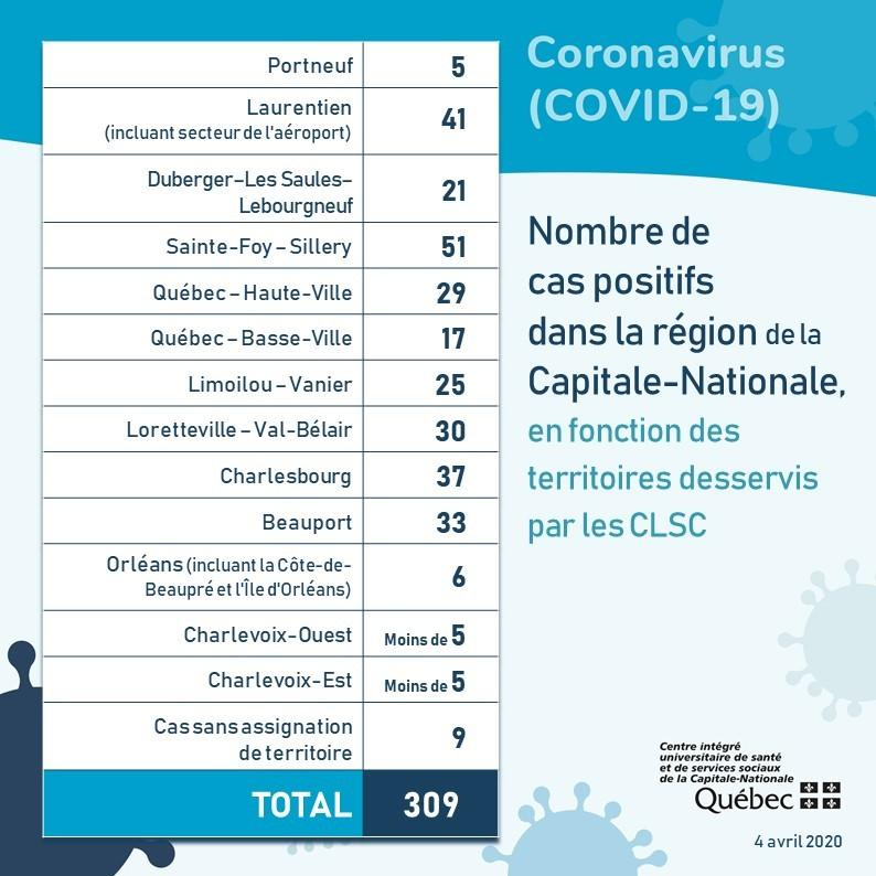 Bilan Capitale-Nationale, 4 avril