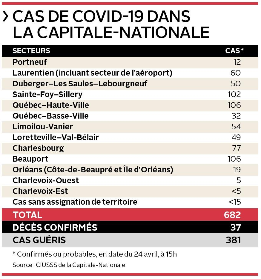 Bilan Capitale-Nationale du 24 avril